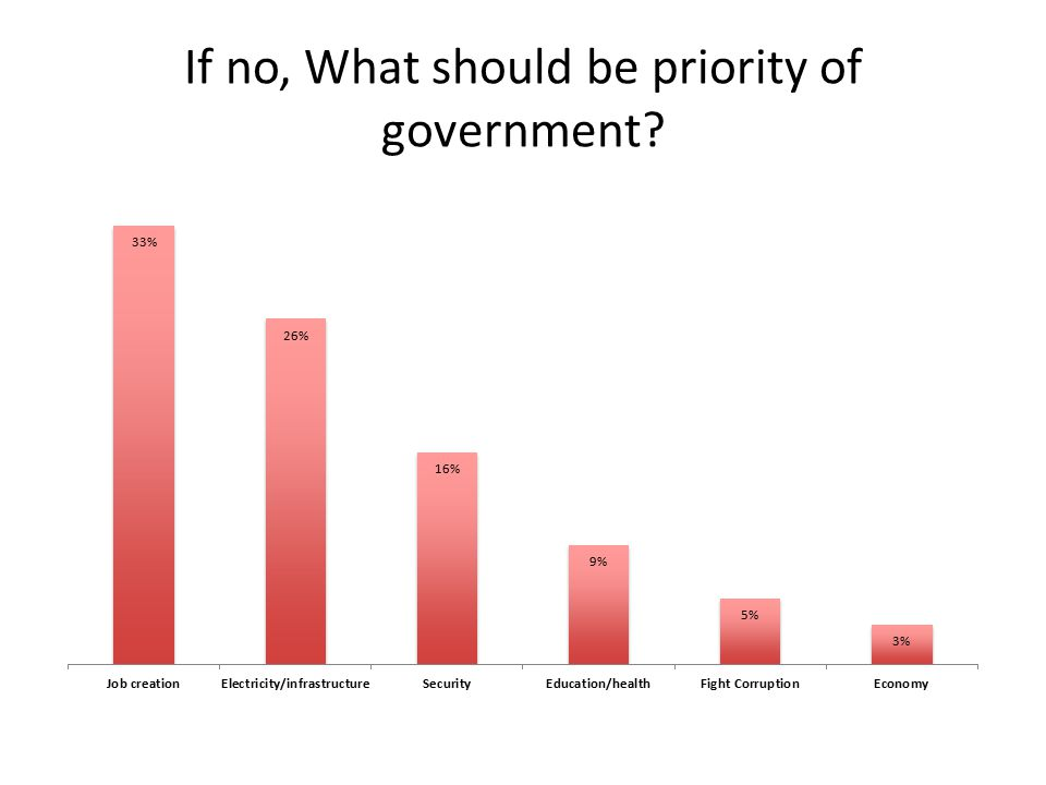 If no, What should be priority of government