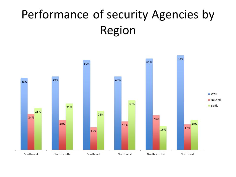Performance of security Agencies by Region