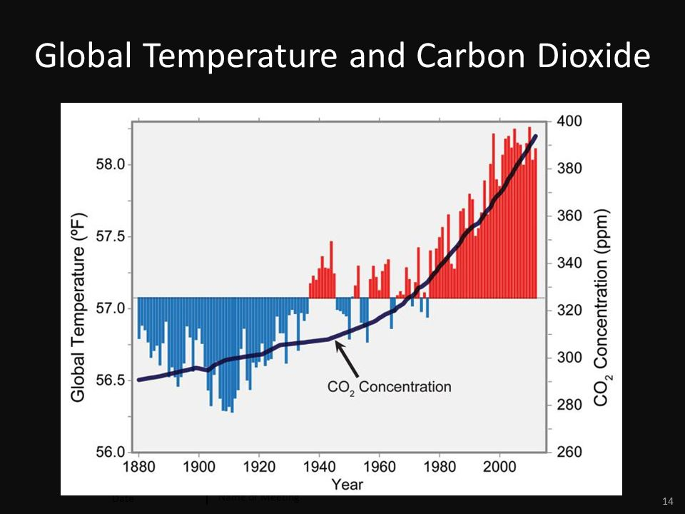 Date Name of Meeting 14 Global Temperature and Carbon Dioxide