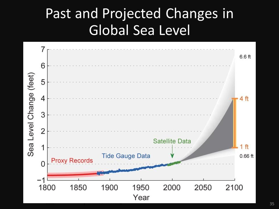 Date Name of Meeting 35 Past and Projected Changes in Global Sea Level