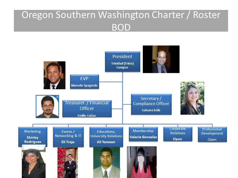 Oregon Southern Washington Charter / Roster BOD President Trinidad (Trino) Campos Marketing Shirley Rodriguez Events / Networking & IT Eli Trejo Educations, University Relations Ali Yameen Membership Valerie Gonzales Corporate Relations Open Professional Development Open EVP Marcelo Spagnolo Secretary / Compliance Officer Luisana Solis Treasurer / Financial Officer Emilio Cañas 12