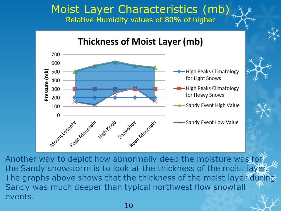 Moist Layer Characteristics (mb) Relative Humidity values of 80% of higher Another way to depict how abnormally deep the moisture was for the Sandy snowstorm is to look at the thickness of the moist layer.