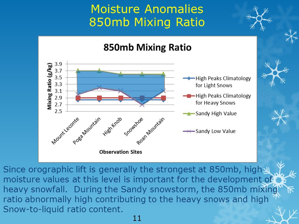 Since orographic lift is generally the strongest at 850mb, high moisture values at this level is important for the development of heavy snowfall.