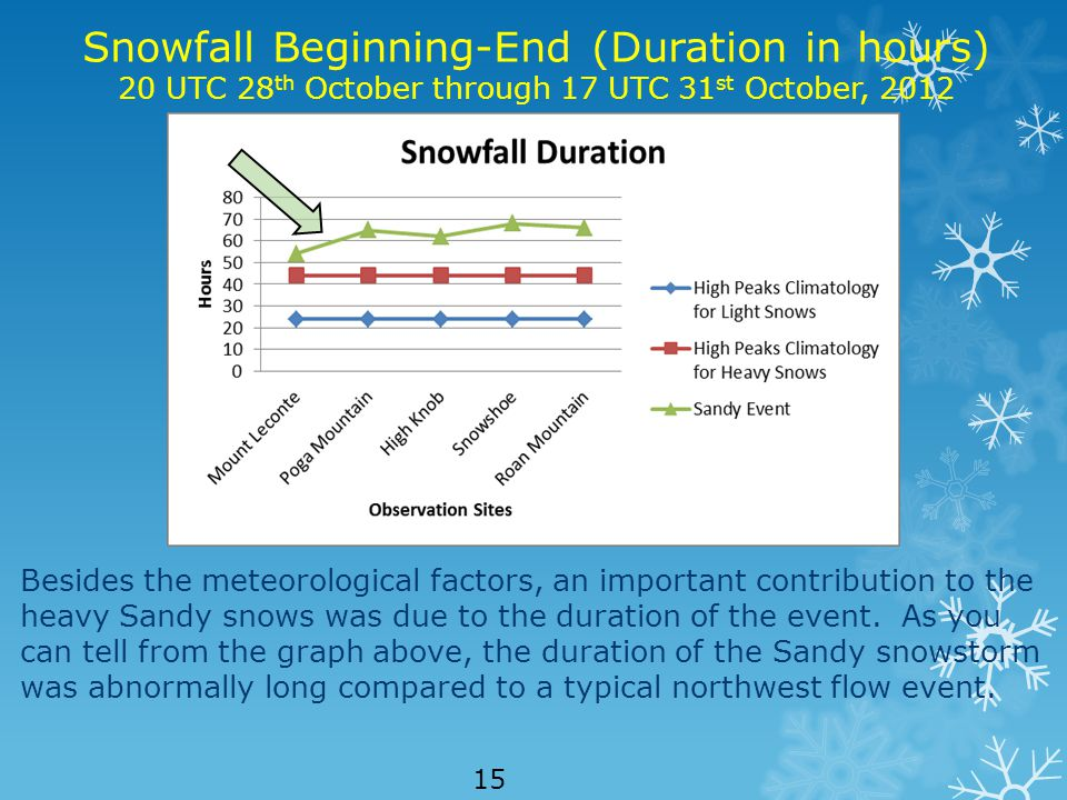 Snowfall Beginning-End (Duration in hours) 20 UTC 28 th October through 17 UTC 31 st October, 2012 Besides the meteorological factors, an important contribution to the heavy Sandy snows was due to the duration of the event.