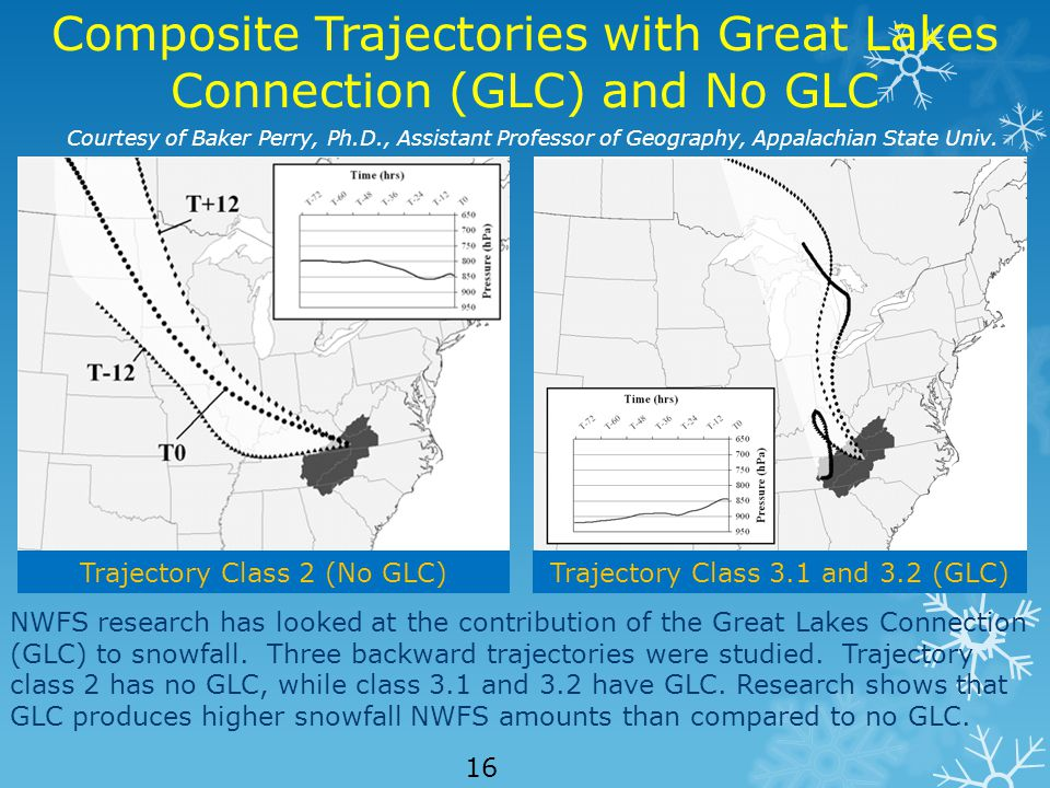 Composite Trajectories with Great Lakes Connection (GLC) and No GLC Courtesy of Baker Perry, Ph.D., Assistant Professor of Geography, Appalachian State Univ.