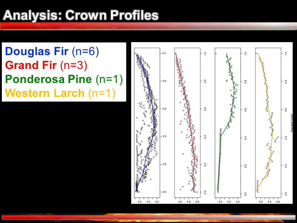 Douglas Fir (n=6) Grand Fir (n=3) Ponderosa Pine (n=1) Western Larch (n=1)