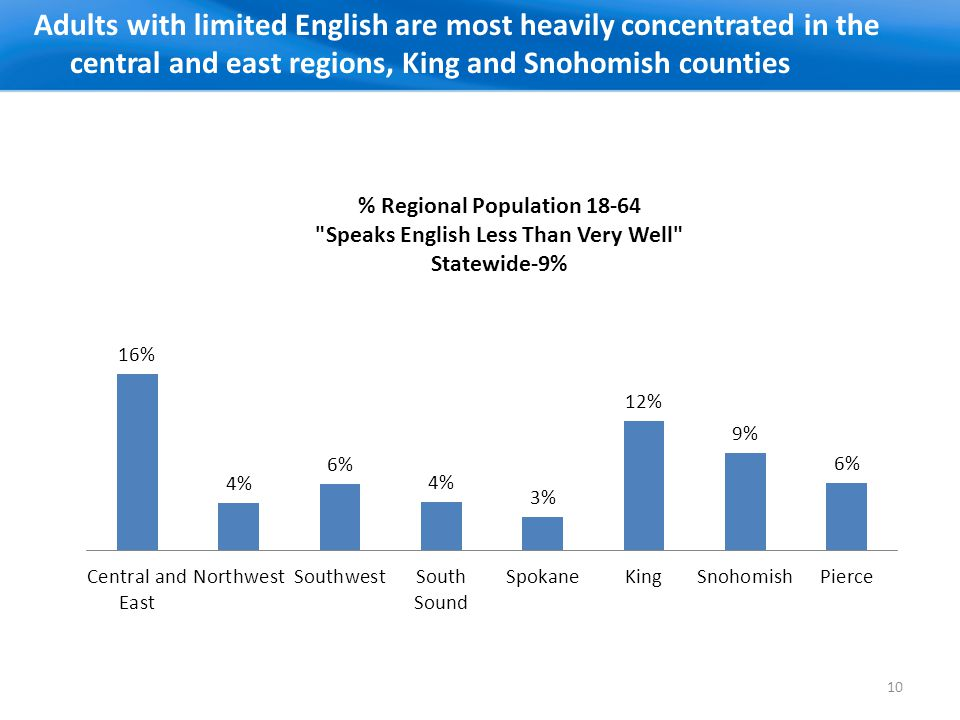 Adults with limited English are most heavily concentrated in the central and east regions, King and Snohomish counties 10