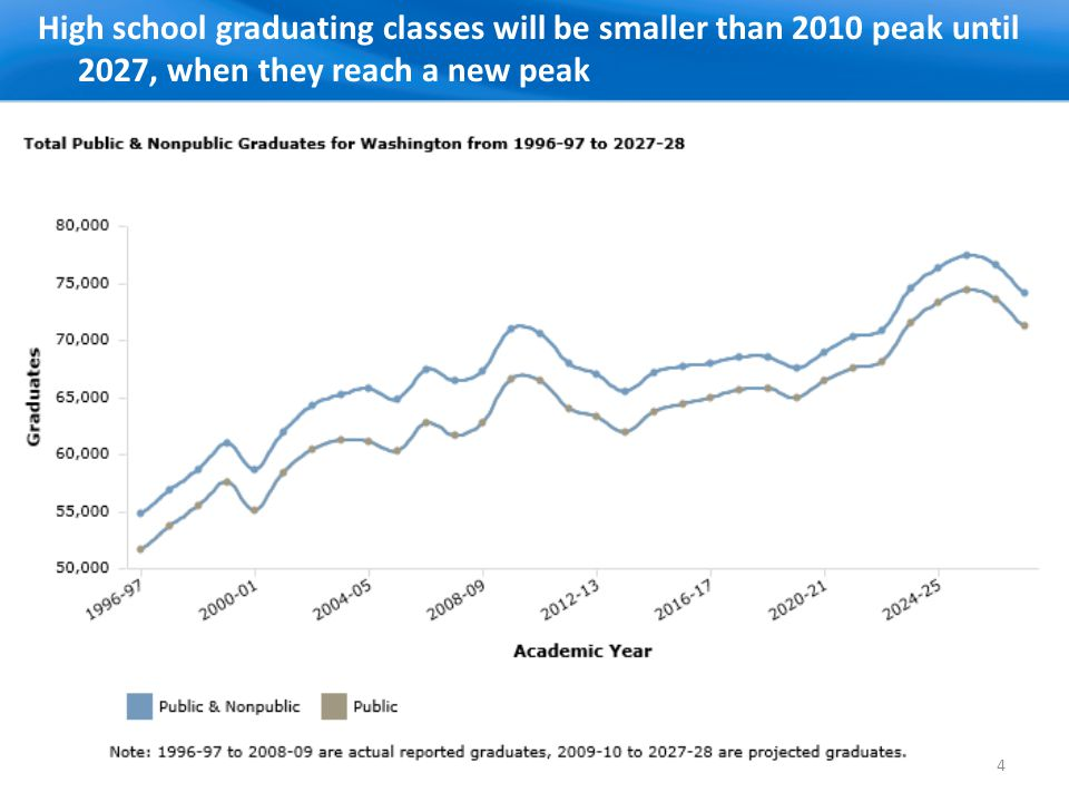 High school graduating classes will be smaller than 2010 peak until 2027, when they reach a new peak 4