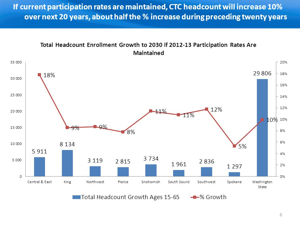 If current participation rates are maintained, CTC headcount will increase 10% over next 20 years, about half the % increase during preceding twenty y