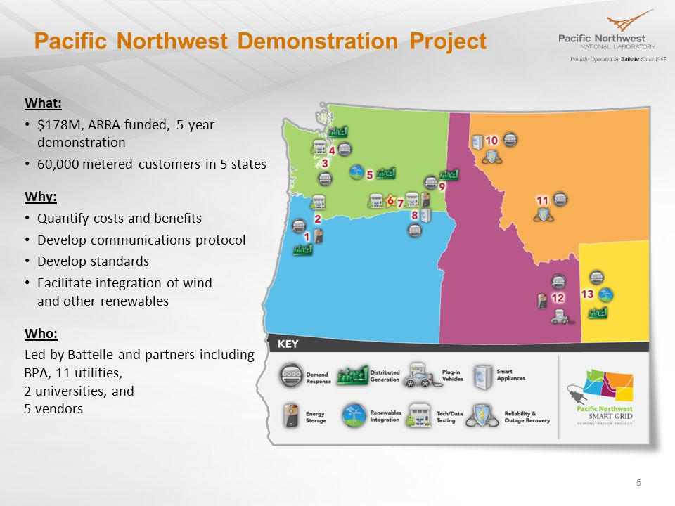 Pacific Northwest Demonstration Project 5 What: $178M, ARRA-funded, 5-year demonstration 60,000 metered customers in 5 states Why: Quantify costs and benefits Develop communications protocol Develop standards Facilitate integration of wind and other renewables Who: Led by Battelle and partners including BPA, 11 utilities, 2 universities, and 5 vendors