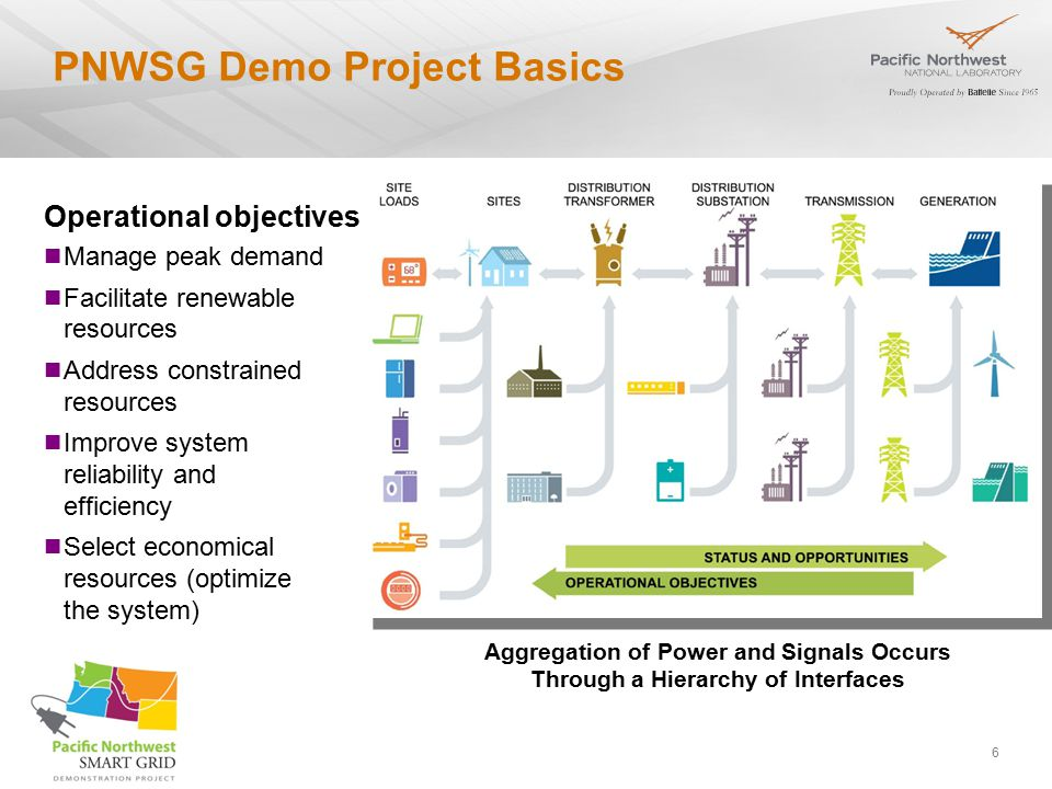 6 PNWSG Demo Project Basics Operational objectives Manage peak demand Facilitate renewable resources Address constrained resources Improve system reliability and efficiency Select economical resources (optimize the system) Aggregation of Power and Signals Occurs Through a Hierarchy of Interfaces