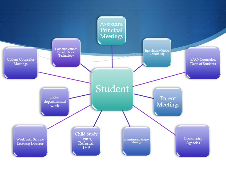 Student Assistant Principal Meetings Individual/Group Counseling Parent Meetings Departmental/Faculty Meetings Child Study Team, Referral, IEP Inter- departmental work Communication: Email, Phone, Technology College Counselor Meetings Work with Service Learning Director SAC/Counselor, Dean of Students Community Agencies