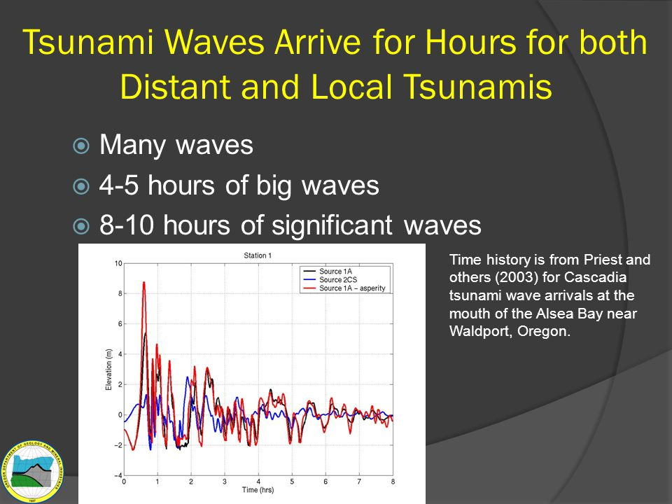 Tsunami Waves Arrive for Hours for both Distant and Local Tsunamis  Many waves  4-5 hours of big waves  8-10 hours of significant waves Hrs. Time h