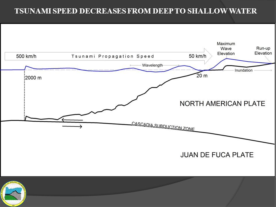 TSUNAMI SPEED DECREASES FROM DEEP TO SHALLOW WATER