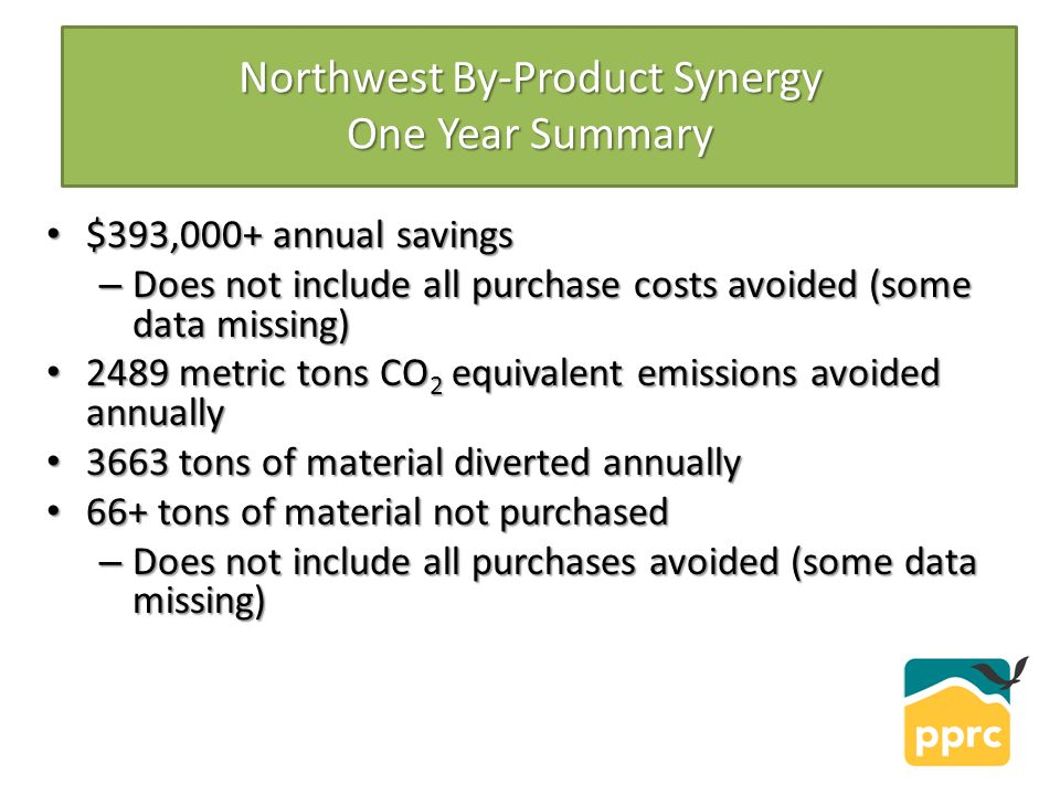 Northwest By-Product Synergy One Year Summary $393,000+ annual savings $393,000+ annual savings – Does not include all purchase costs avoided (some data missing) 2489 metric tons CO 2 equivalent emissions avoided annually 2489 metric tons CO 2 equivalent emissions avoided annually 3663 tons of material diverted annually 3663 tons of material diverted annually 66+ tons of material not purchased 66+ tons of material not purchased – Does not include all purchases avoided (some data missing)