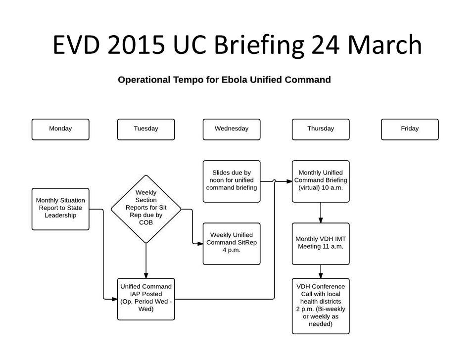 EVD 2015 UC Briefing 24 March