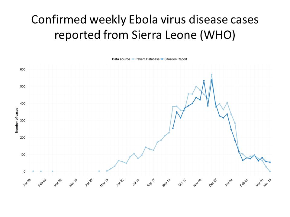 Confirmed weekly Ebola virus disease cases reported from Sierra Leone (WHO)