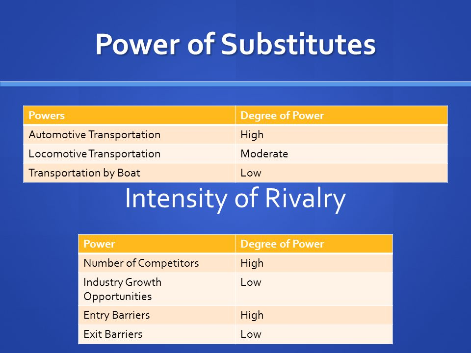 Power of Substitutes PowersDegree of Power Automotive TransportationHigh Locomotive TransportationModerate Transportation by BoatLow Intensity of Riva