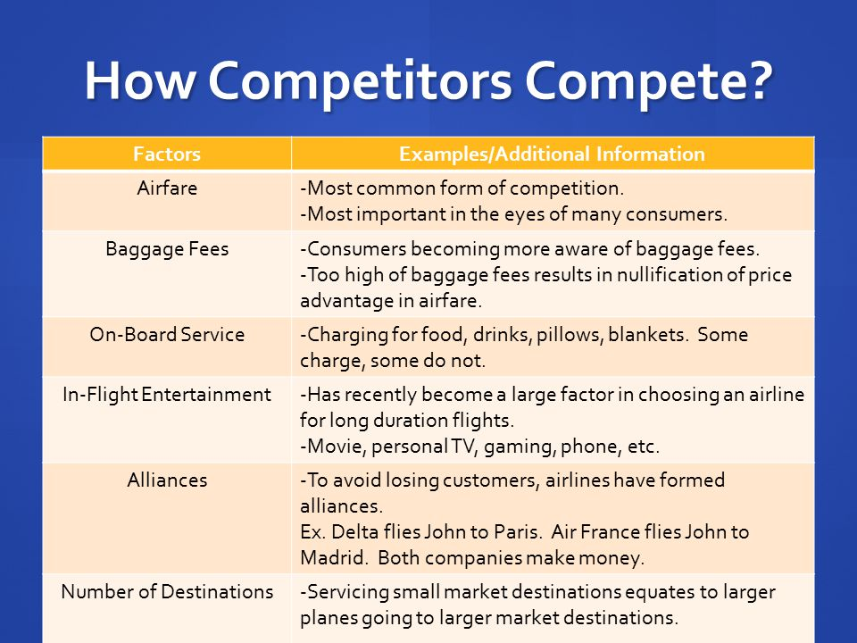 How Competitors Compete? FactorsExamples/Additional Information Airfare-Most common form of competition. -Most important in the eyes of many consumers