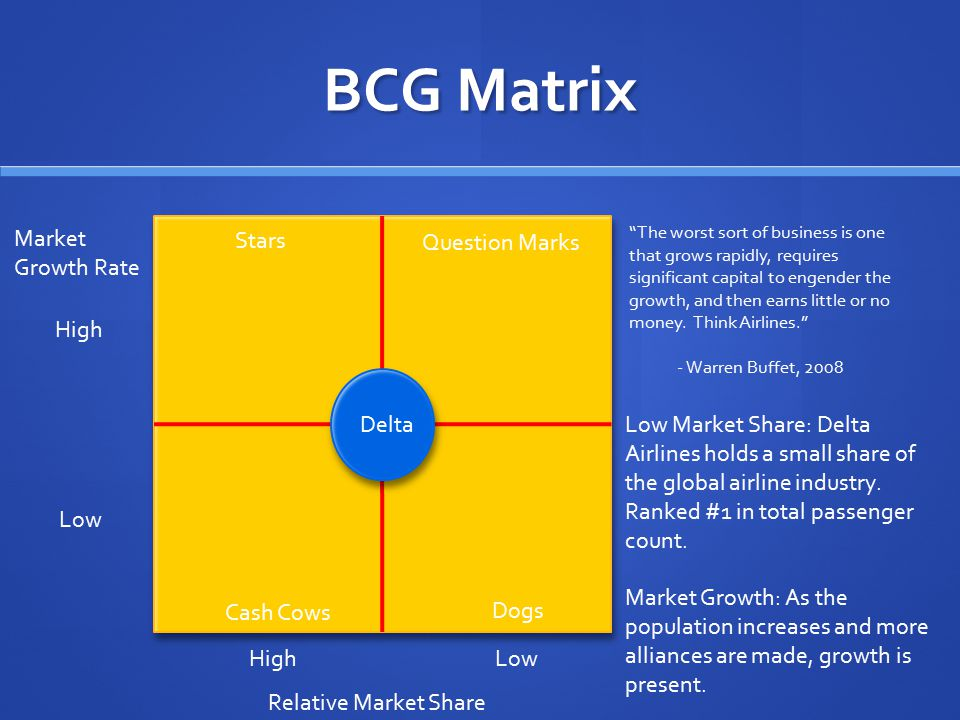 "BCG Matrix Market Growth Rate High Low High Relative Market Share Stars Question Marks Cash Cows Dogs Delta ""The worst sort of business is one that gr"