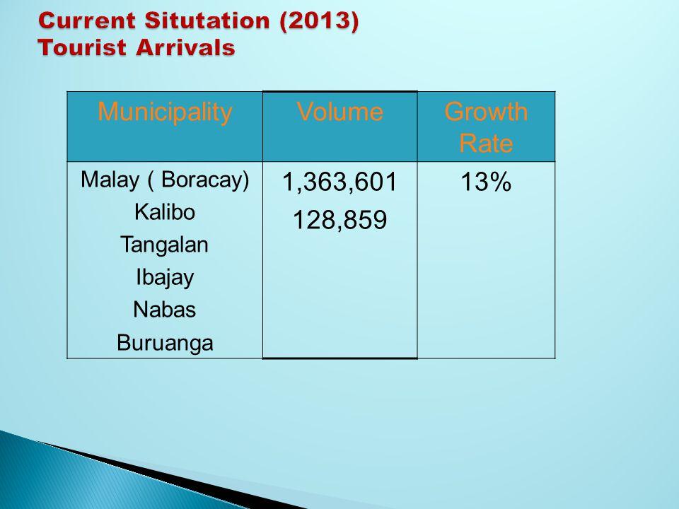 MunicipalityVolumeGrowth Rate Malay ( Boracay) Kalibo Tangalan Ibajay Nabas Buruanga 1,363,601 128,859 13%