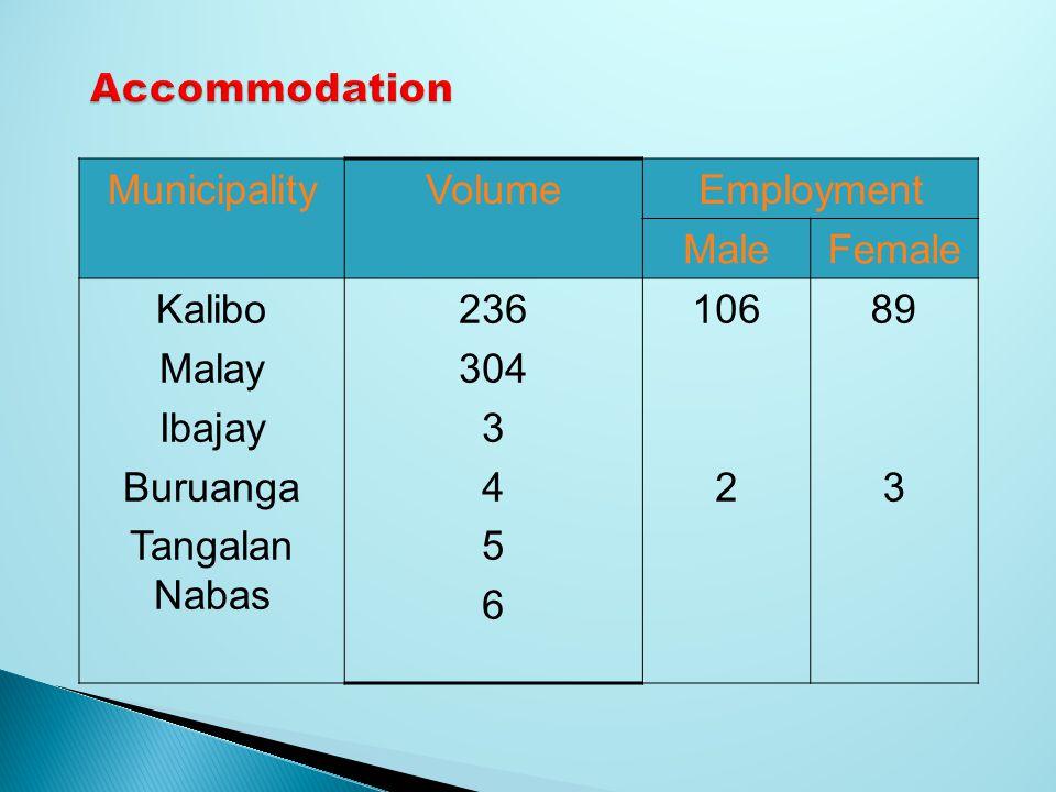 MunicipalityVolumeEmployment MaleFemale Kalibo Malay Ibajay Buruanga Tangalan Nabas 236 304 3 4 5 6 106 2 89 3