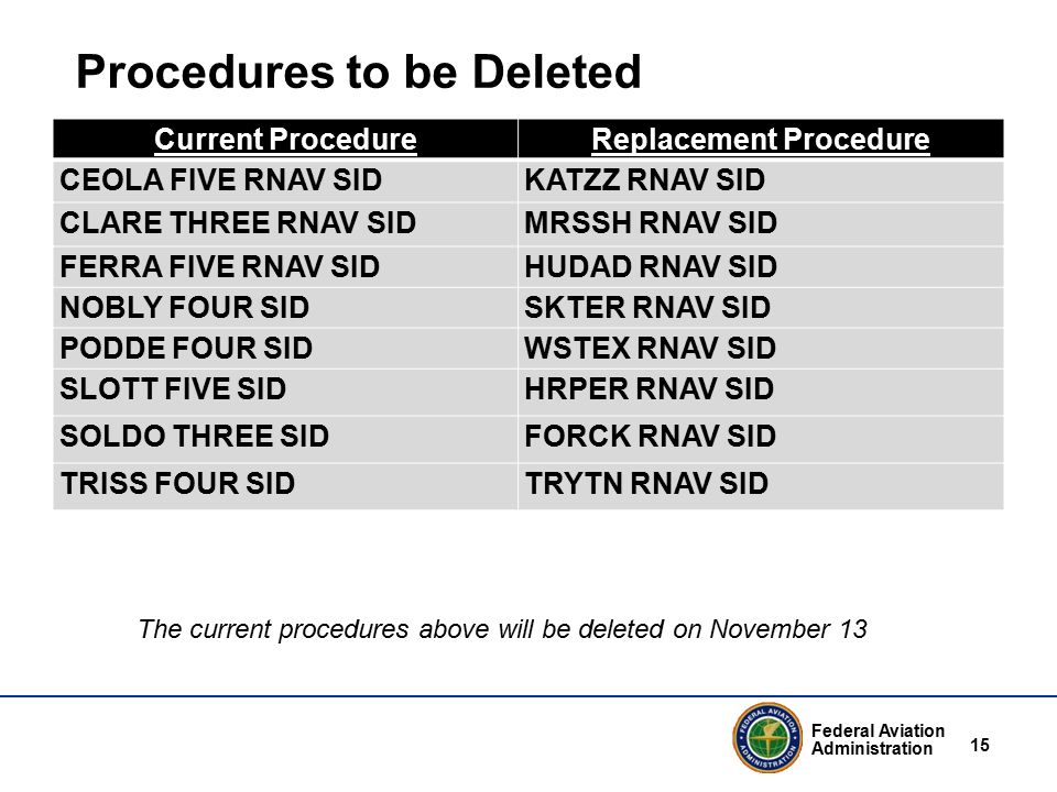 Federal Aviation Administration 15 Procedures to be Deleted Current ProcedureReplacement Procedure CEOLA FIVE RNAV SIDKATZZ RNAV SID CLARE THREE RNAV SIDMRSSH RNAV SID FERRA FIVE RNAV SIDHUDAD RNAV SID NOBLY FOUR SIDSKTER RNAV SID PODDE FOUR SIDWSTEX RNAV SID SLOTT FIVE SIDHRPER RNAV SID SOLDO THREE SID FORCK RNAV SID TRISS FOUR SIDTRYTN RNAV SID The current procedures above will be deleted on November 13