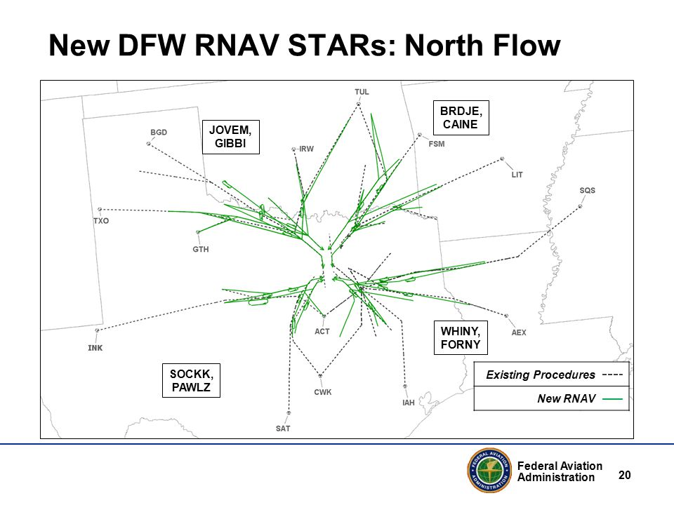 Federal Aviation Administration 20 New DFW RNAV STARs: North Flow Existing Procedures New RNAV JOVEM, GIBBI WHINY, FORNY SOCKK, PAWLZ BRDJE, CAINE