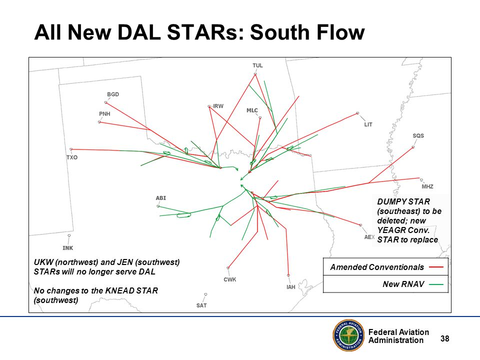 Federal Aviation Administration 38 All New DAL STARs: South Flow UKW (northwest) and JEN (southwest) STARs will no longer serve DAL No changes to the KNEAD STAR (southwest) DUMPY STAR (southeast) to be deleted; new YEAGR Conv.