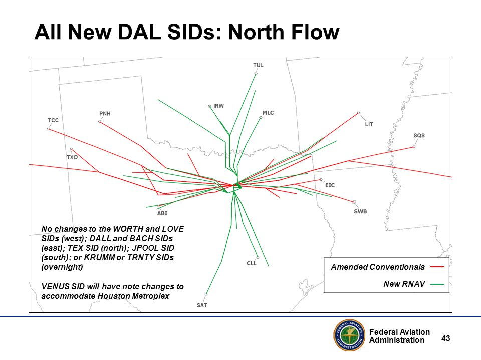 Federal Aviation Administration 43 All New DAL SIDs: North Flow No changes to the WORTH and LOVE SIDs (west); DALL and BACH SIDs (east); TEX SID (north); JPOOL SID (south); or KRUMM or TRNTY SIDs (overnight) VENUS SID will have note changes to accommodate Houston Metroplex Amended Conventionals New RNAV