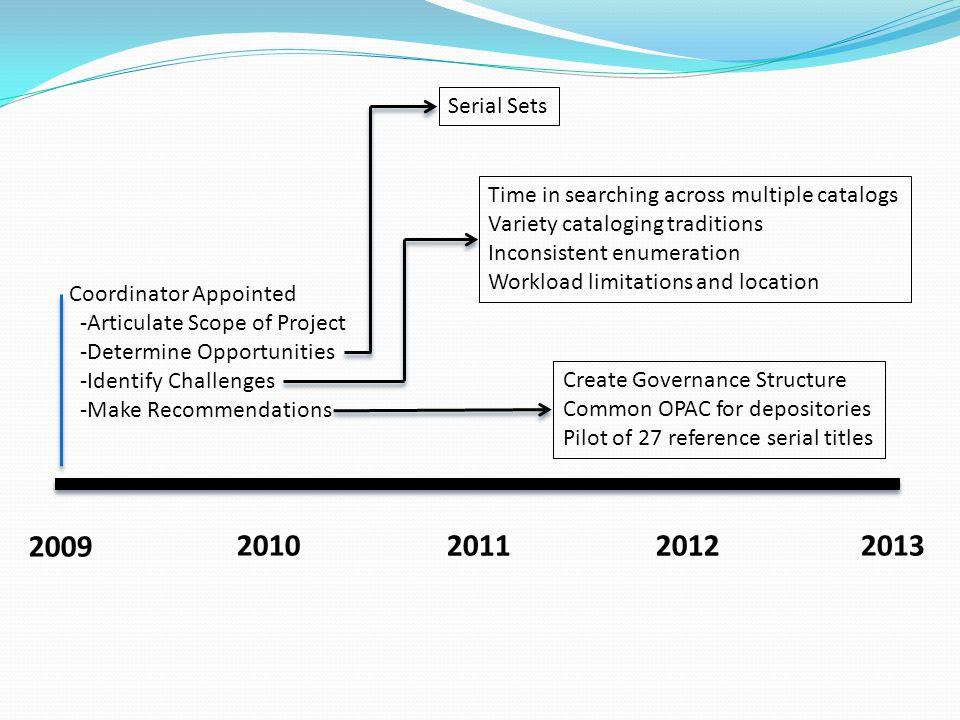 2009 2010 20112012 2013 OhioLINK OCLC Depository Duplication Study