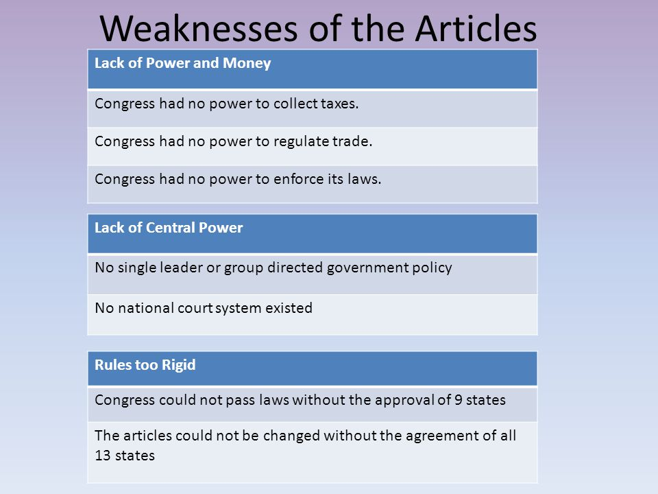 Weaknesses of the Articles Lack of Power and Money Congress had no power to collect taxes.