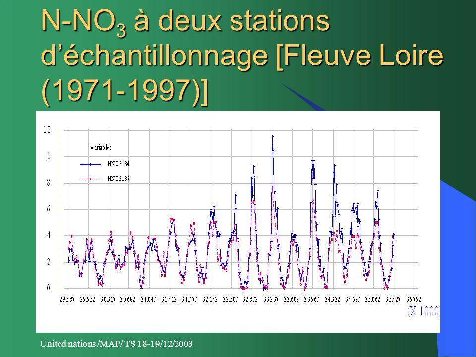 United nations /MAP/ TS 18-19/12/2003 N-NO 3 à deux stations d'échantillonnage [Fleuve Loire (1971-1997)]