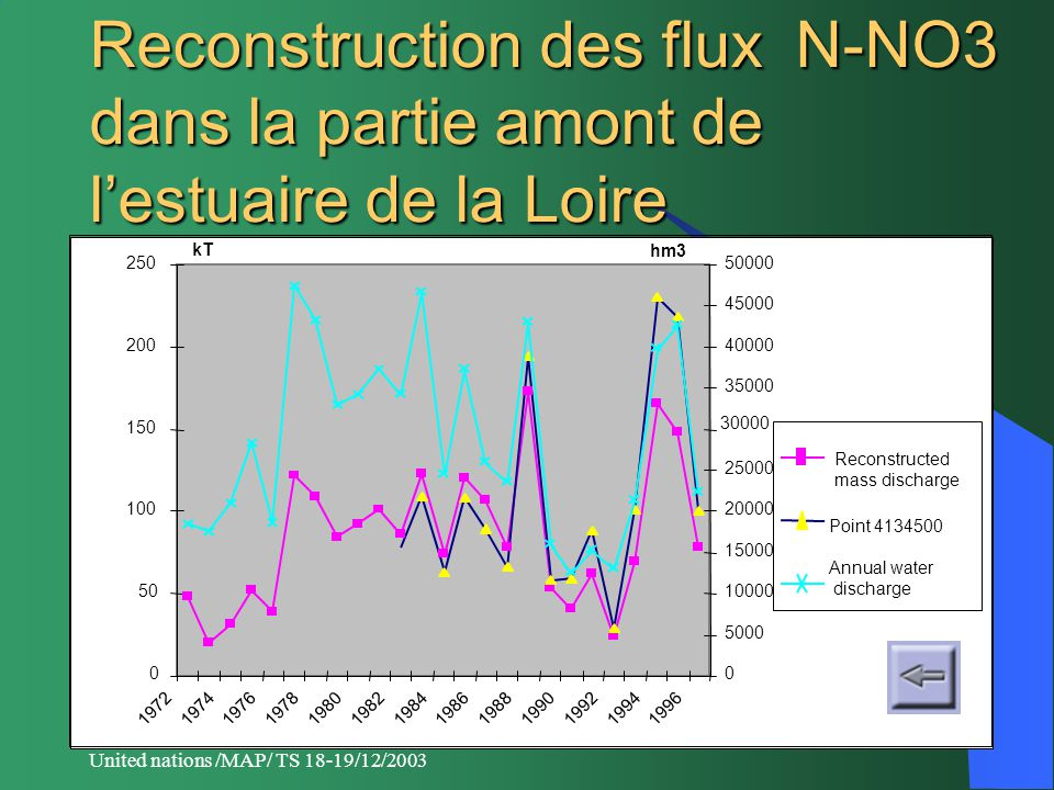 United nations /MAP/ TS 18-19/12/2003 Reconstruction des flux N-NO3 dans la partie amont de l'estuaire de la Loire 0 50 100 150 200 250 1972197419761978198019821984198619881990199219941996 kT 0 5000 10000 15000 20000 25000 30000 35000 40000 45000 50000 hm3 Point 4134500 Annual water discharge Reconstructed mass discharge