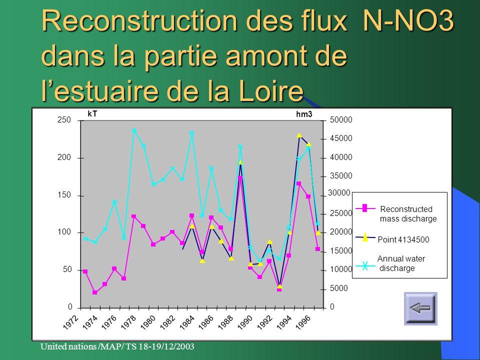 United nations /MAP/ TS 18-19/12/2003 Reconstruction des flux N-NO3 dans la partie amont de l'estuaire de la Loire 0 50 100 150 200 250 19721974197619