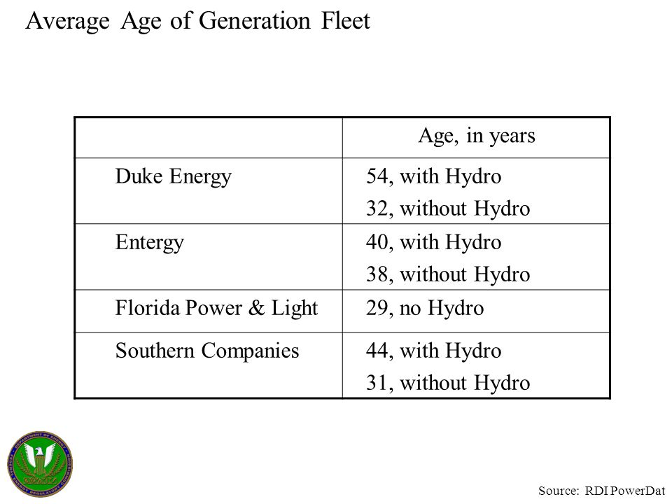 Average Age of Generation Fleet Source: RDI PowerDat Age, in years Duke Energy54, with Hydro 32, without Hydro Entergy40, with Hydro 38, without Hydro