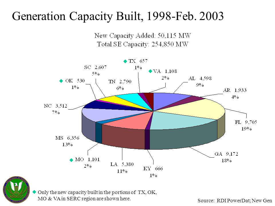 Generation Capacity Built, 1998-Feb. 2003 Only the new capacity built in the portions of TX, OK, MO & VA in SERC region are shown here. Source: RDI Po