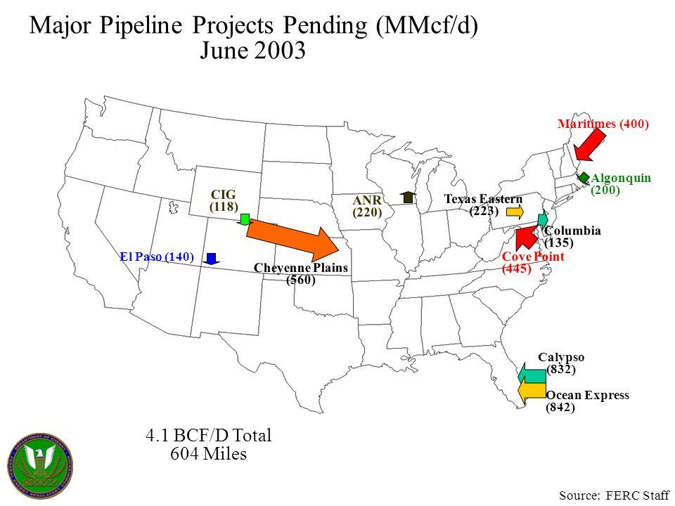Major Pipeline Projects Pending (MMcf/d) June 2003 4.1 BCF/D Total 604 Miles Calypso (832) Maritimes (400) Ocean Express (842) Columbia (135) ANR (220