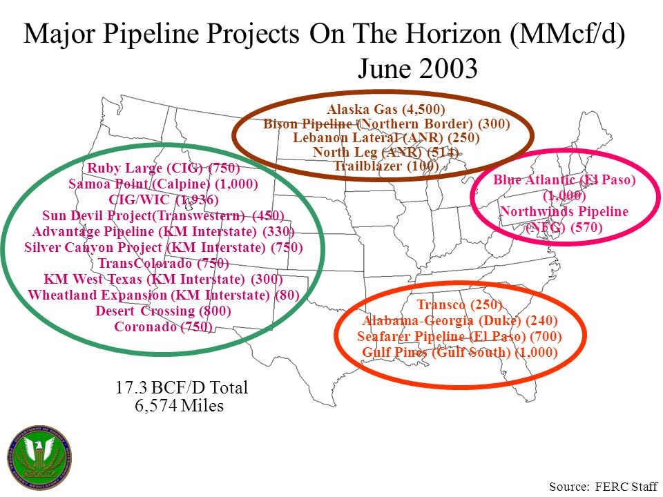 Major Pipeline Projects On The Horizon (MMcf/d) June 2003 Transco (250) Alabama-Georgia (Duke) (240) Seafarer Pipeline (El Paso) (700) Gulf Pines (Gulf South) (1,000) Blue Atlantic (El Paso) (1,000) Northwinds Pipeline (NFG) (570) Ruby Large (CIG) (750) Samoa Point (Calpine) (1,000) CIG/WIC (1,936) Sun Devil Project(Transwestern) (450) Advantage Pipeline (KM Interstate) (330) Silver Canyon Project (KM Interstate) (750) TransColorado (750) KM West Texas (KM Interstate) (300) Wheatland Expansion (KM Interstate) (80) Desert Crossing (800) Coronado (750) Alaska Gas (4,500) Bison Pipeline (Northern Border) (300) Lebanon Lateral (ANR) (250) North Leg (ANR) (514) Trailblazer (100) 17.3 BCF/D Total 6,574 Miles Source: FERC Staff
