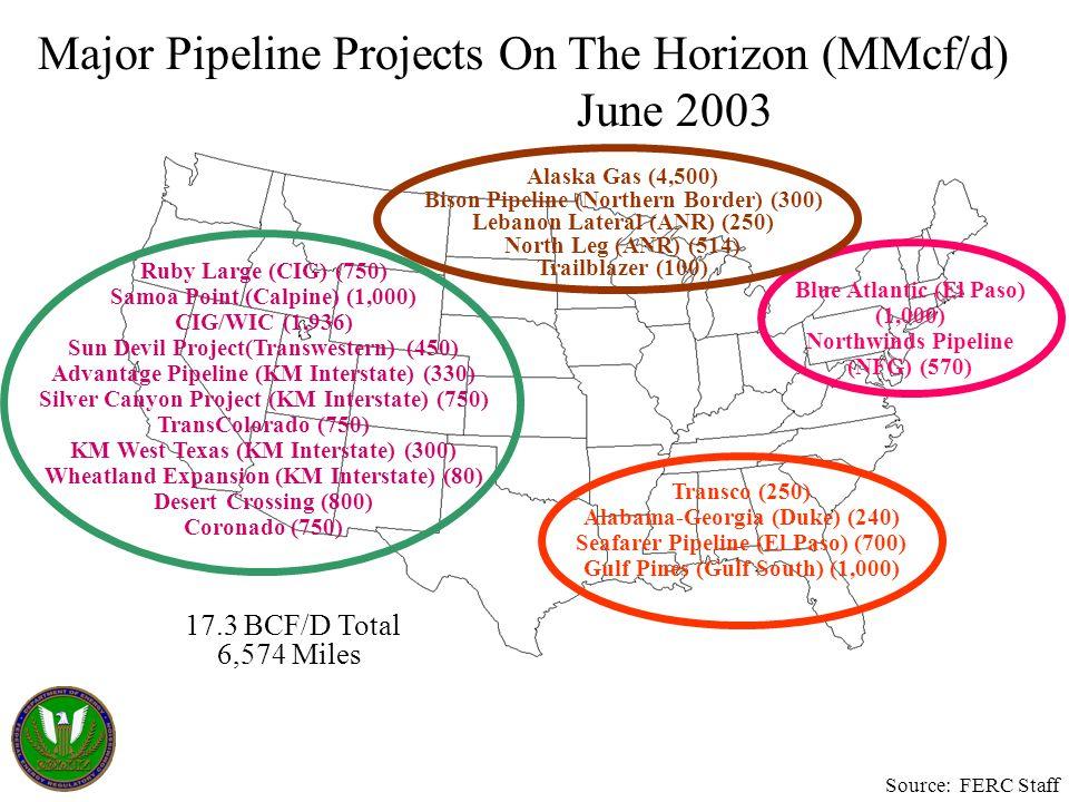 Major Pipeline Projects On The Horizon (MMcf/d) June 2003 Transco (250) Alabama-Georgia (Duke) (240) Seafarer Pipeline (El Paso) (700) Gulf Pines (Gul