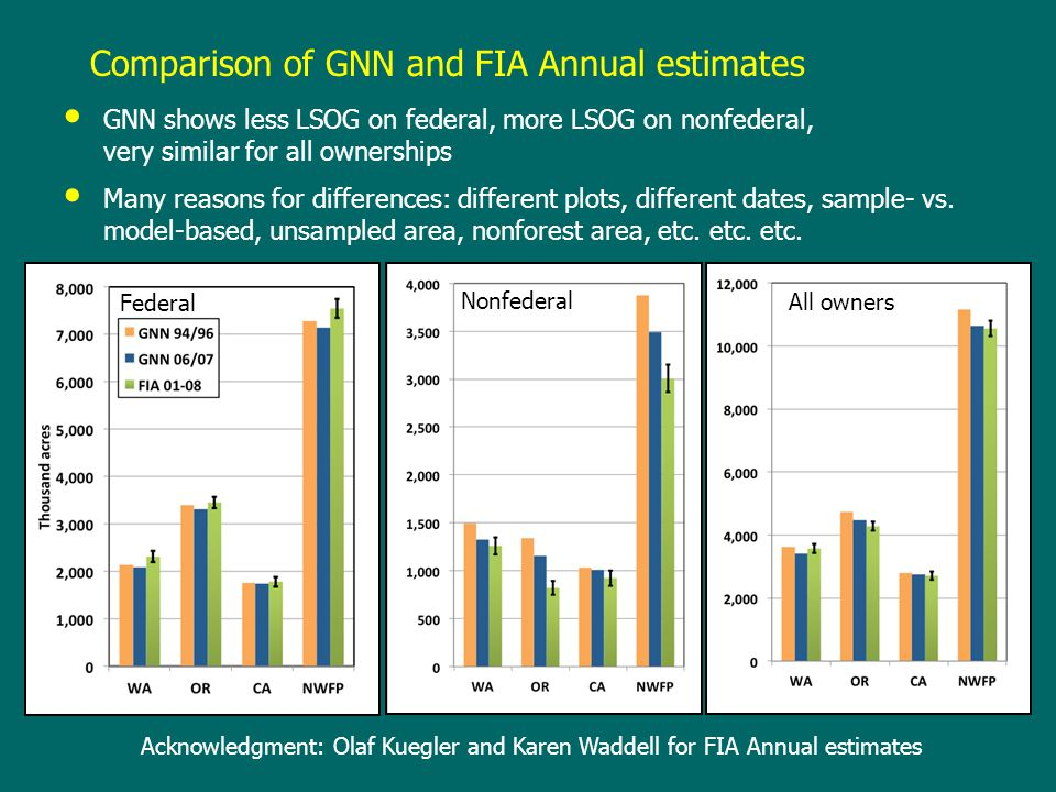 Comparison of GNN and FIA Annual estimates GNN shows less LSOG on federal, more LSOG on nonfederal, very similar for all ownerships Many reasons for d