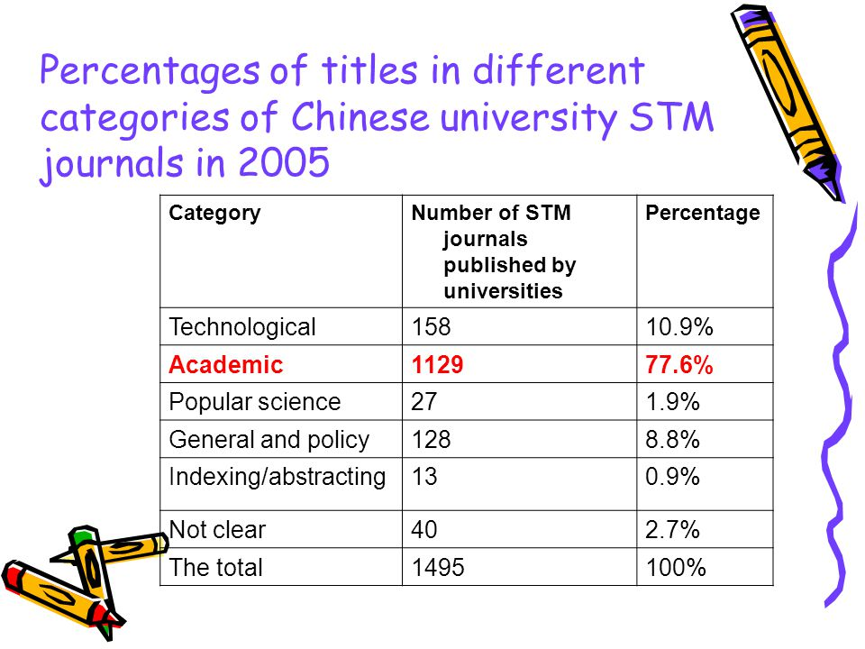 Percentages of titles in different categories of Chinese university STM journals in 2005 CategoryNumber of STM journals published by universities Perc
