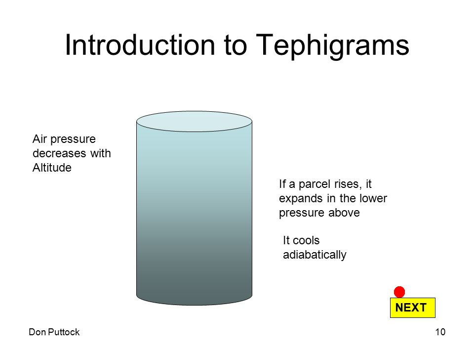 Don Puttock10 Introduction to Tephigrams Air pressure decreases with Altitude If a parcel rises, it expands in the lower pressure above It cools adiab