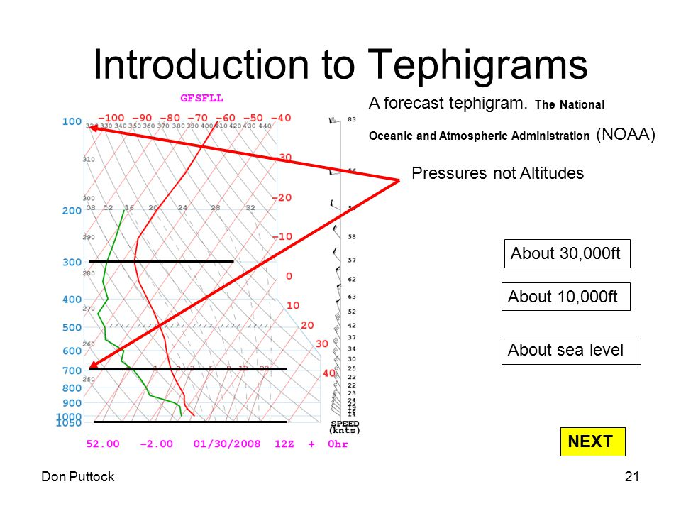 Don Puttock21 Introduction to Tephigrams A forecast tephigram. The National Oceanic and Atmospheric Administration (NOAA) Pressures not Altitudes Abou