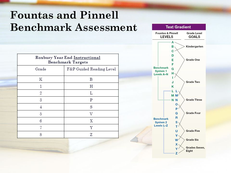 Roxbury Year End Instructional Benchmark Targets GradeF&P Guided Reading Level KB 1H 2L 3P 4S 5V 6X 7Y 8Z Fountas and Pinnell Benchmark Assessment