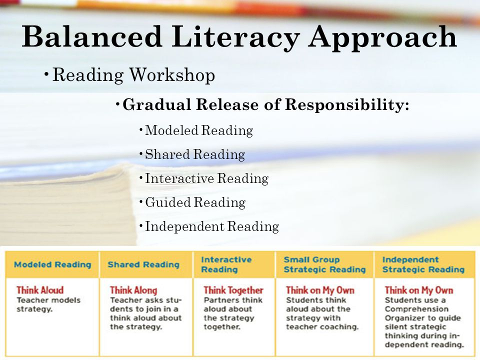 Balanced Literacy Approach Reading Workshop Gradual Release of Responsibility: Modeled Reading Shared Reading Interactive Reading Guided Reading Independent Reading