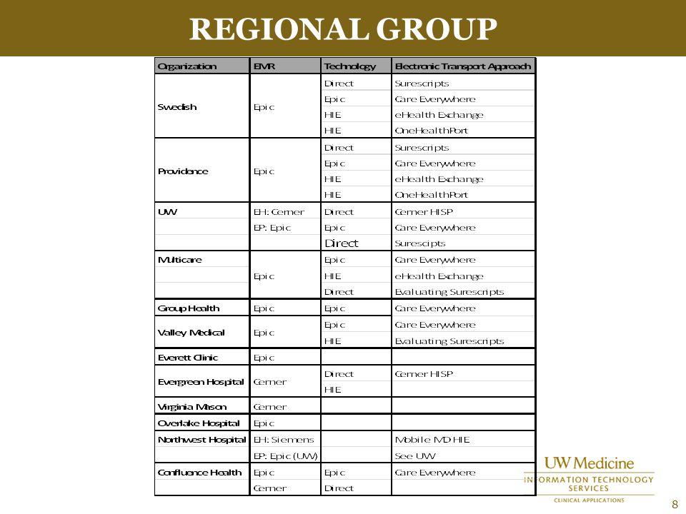 REGIONAL GROUP 8