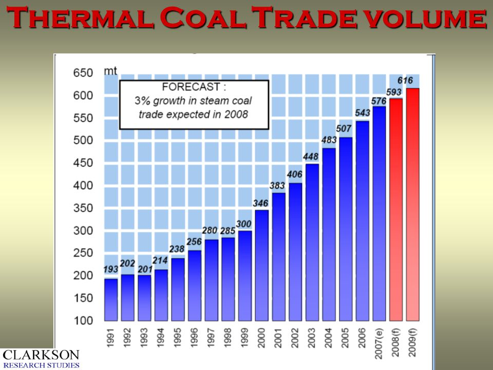Thermal Coal Trade volume