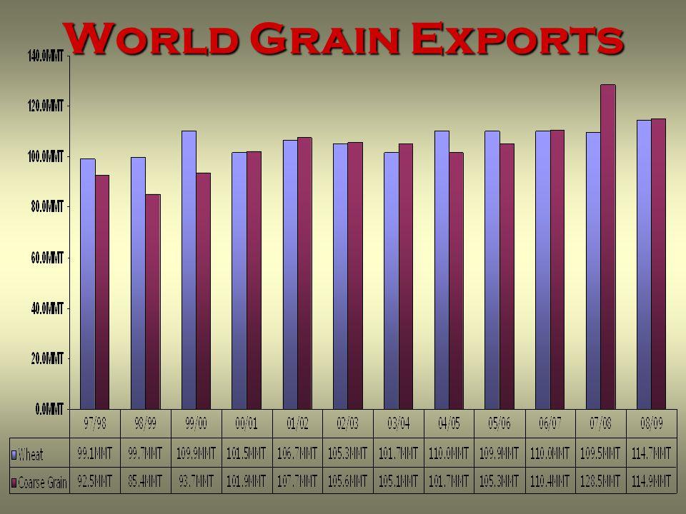 World Grain Exports