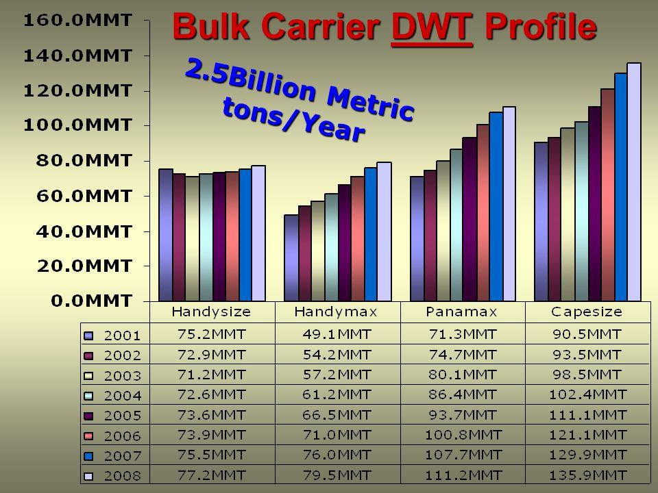 Bulk Carrier DWT Profile 2. 5 B i l l i o n M e t r i c t o n s / Y e a r
